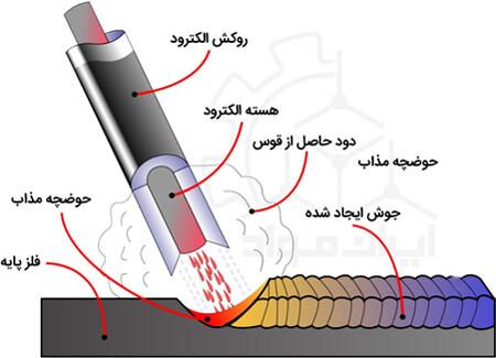 آموزش جوشکاری، جوشکاری الکترود دستی یا جوشکاری SMAW